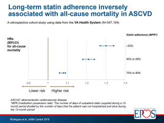 A retrospective cohort study found that low adherence to long-term statin therapy was associated with a higher risk of all-cause mortality in patients with ASCVD.