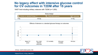 In a follow-up study of VADT, original intensive glucose lowing over 5.6 years did not result in improved outcomes in T2DM patients vs. standard-therapy after 15 years, providing no evidence of a legacy effect.