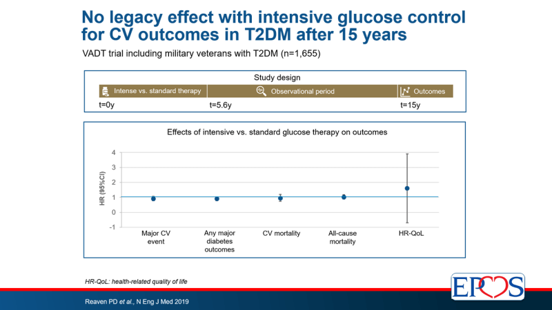 Original intensive glucose control does not result in CV benefit in T2DM after 15 years: no legacy effect